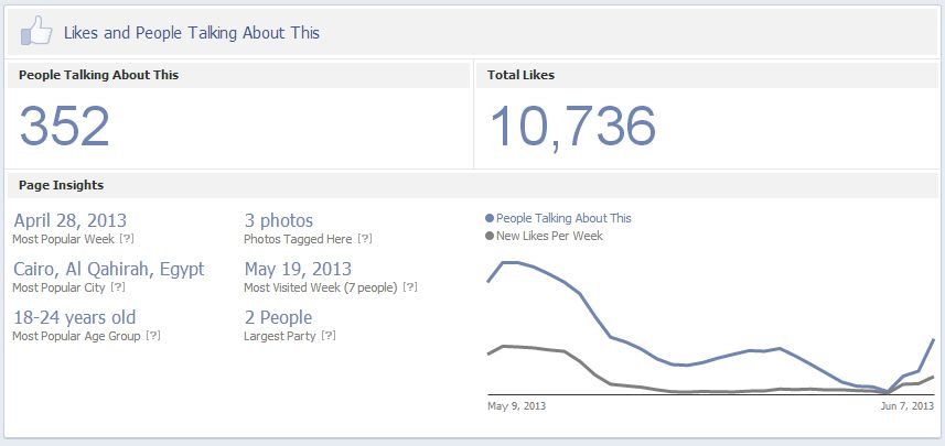 likes analytics from Facebook page